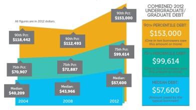 New American grad debt